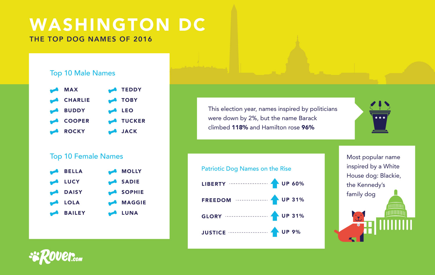 dog names in washington dc