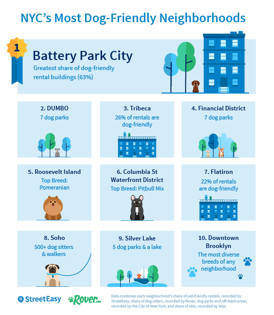 Dog Friendly Parks In Queens