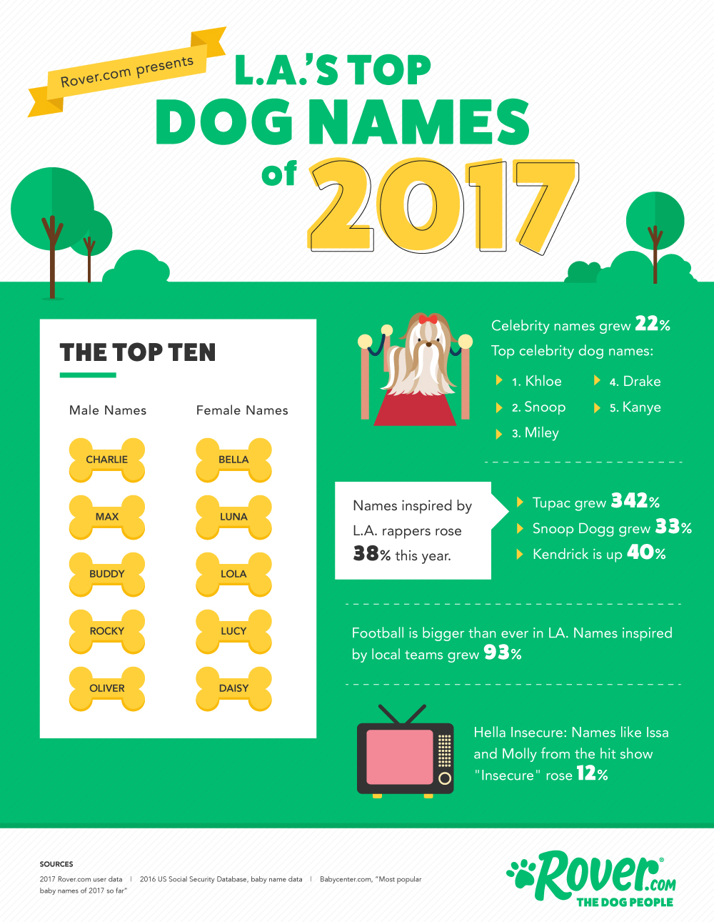los angeles dog names and dog names in l.a.