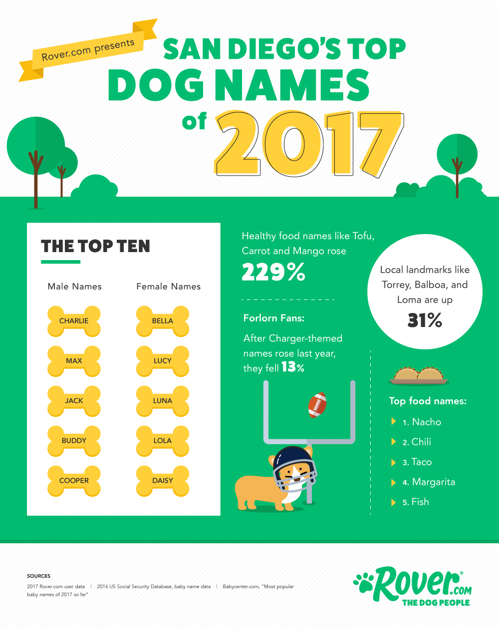 Pet Names For People: San Diego's Top Dog Names For 2017