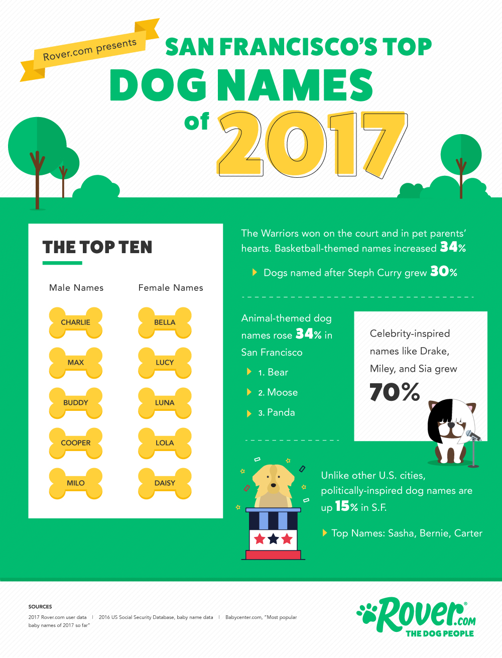 san francisco dog names