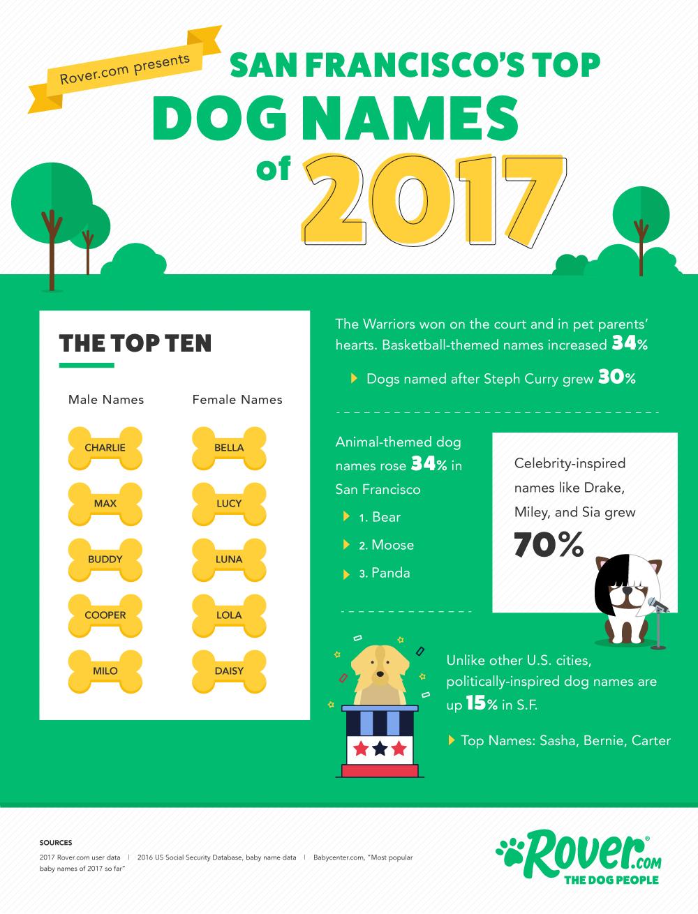 san francisco dog names