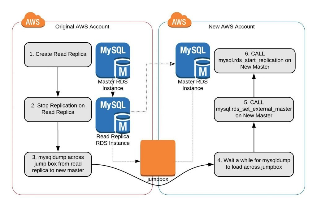 RDS MySQL Cross Account Replication and Migration | The Dog People