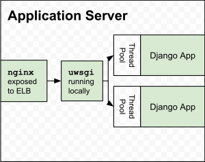 Going Green: Hardening Django Against Third Party Service Outages