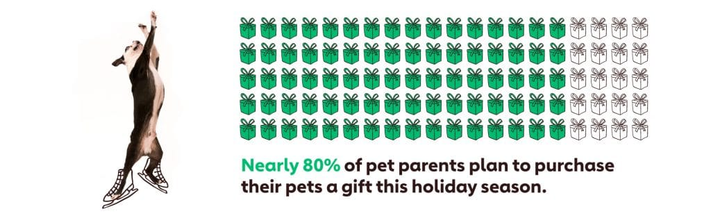 Graph showing that nearly 80% of pet parents plan to purchase their pets a gift this holiday season.
