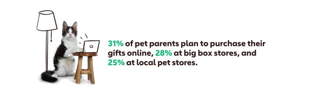 Graph showing that 31% of pet parents plan to purchase their gifts online, 28% at big box stores and 25% at local pet stores.