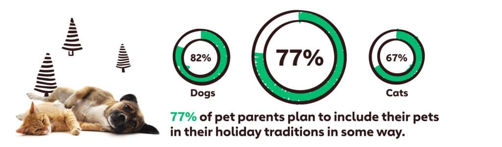 Graph showing that 77% of pet parents plan to include their pets in their holiday traditions in some way.
