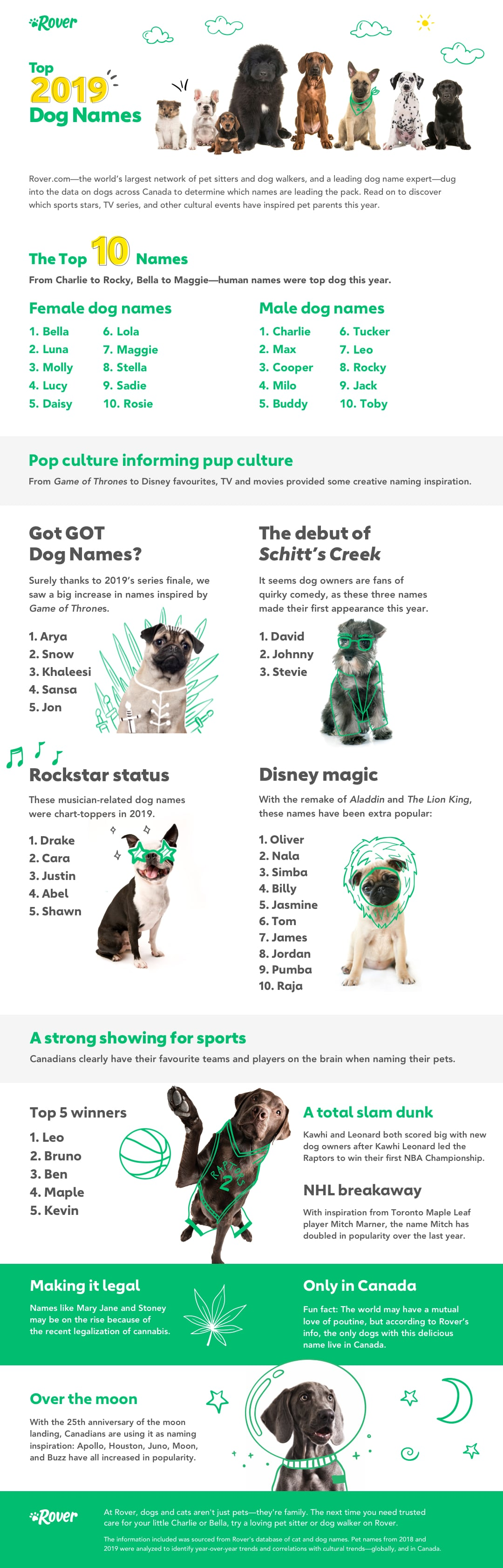 Canada S Top Dog Names Of 2019 The Dog People By Rover Com