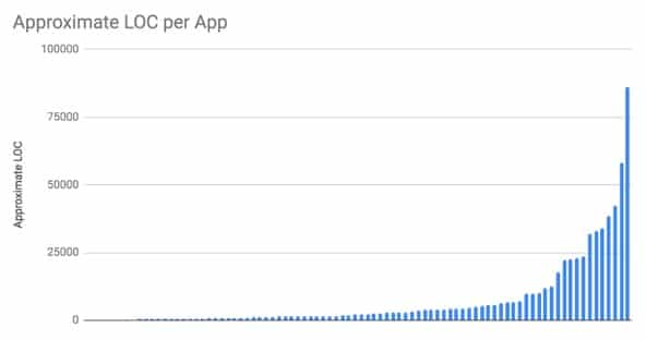Approximate Lines of Code Per App