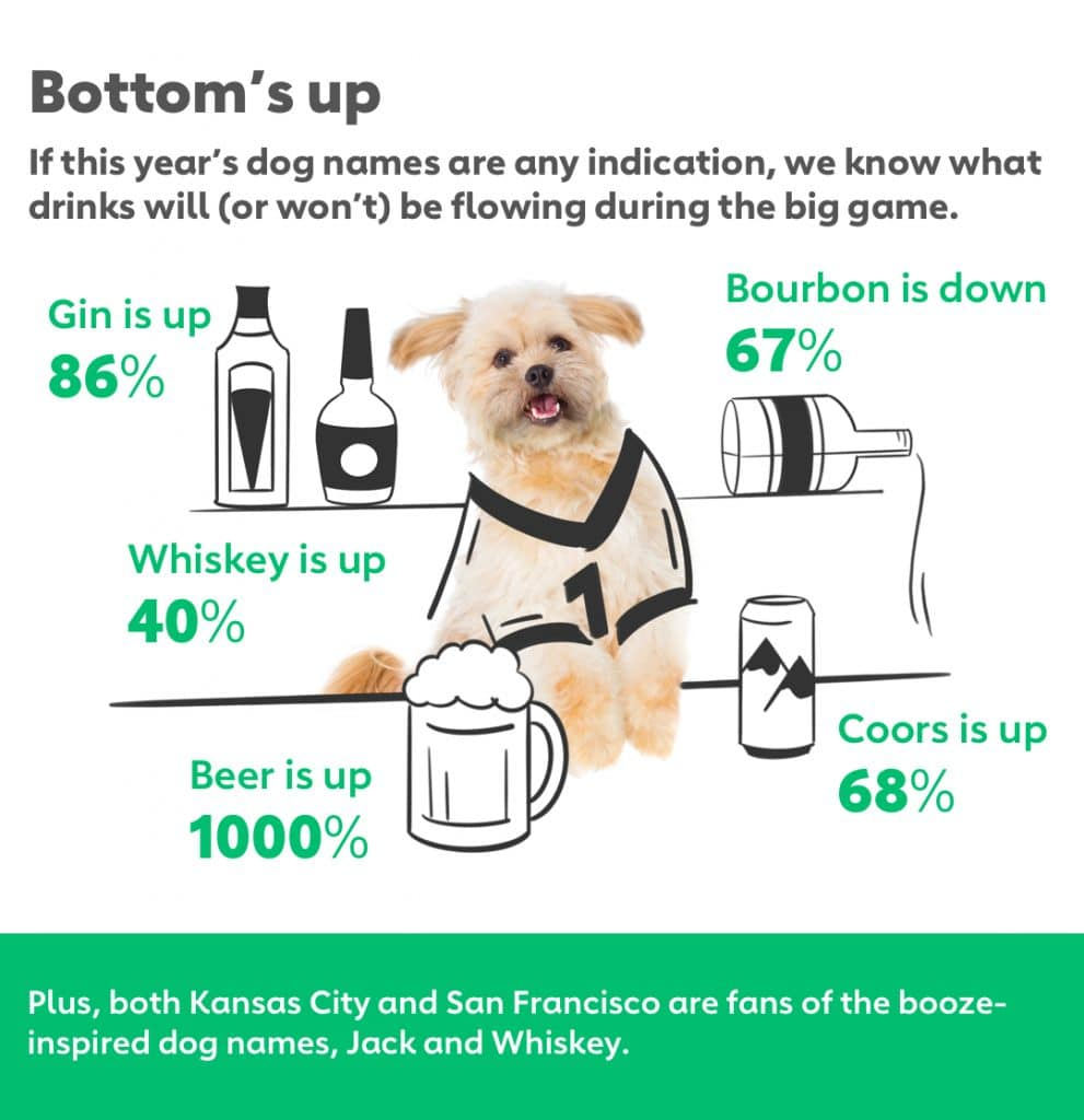 Bottom's up If this year's dog names are any indication, we know what drinks will (or won't) be flowing during the big game. Beer is up 1000% Gin is up 86% Coors is up 68% Whiskey is up 40% Bourbon is down 67% Plus, both Kansas City and San Francisco are fans of the booze-inspired dog names, Jack and Whiskey.