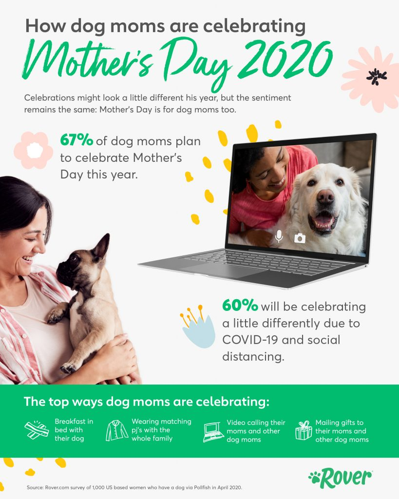 https://www.rover.com/blog/wp-content/uploads/2020/04/Mothers_Day_Infographic_1.1-819x1024.jpg