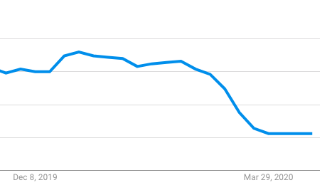 google trend of hotel searches