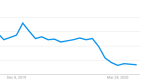 Google trends of dog boarding