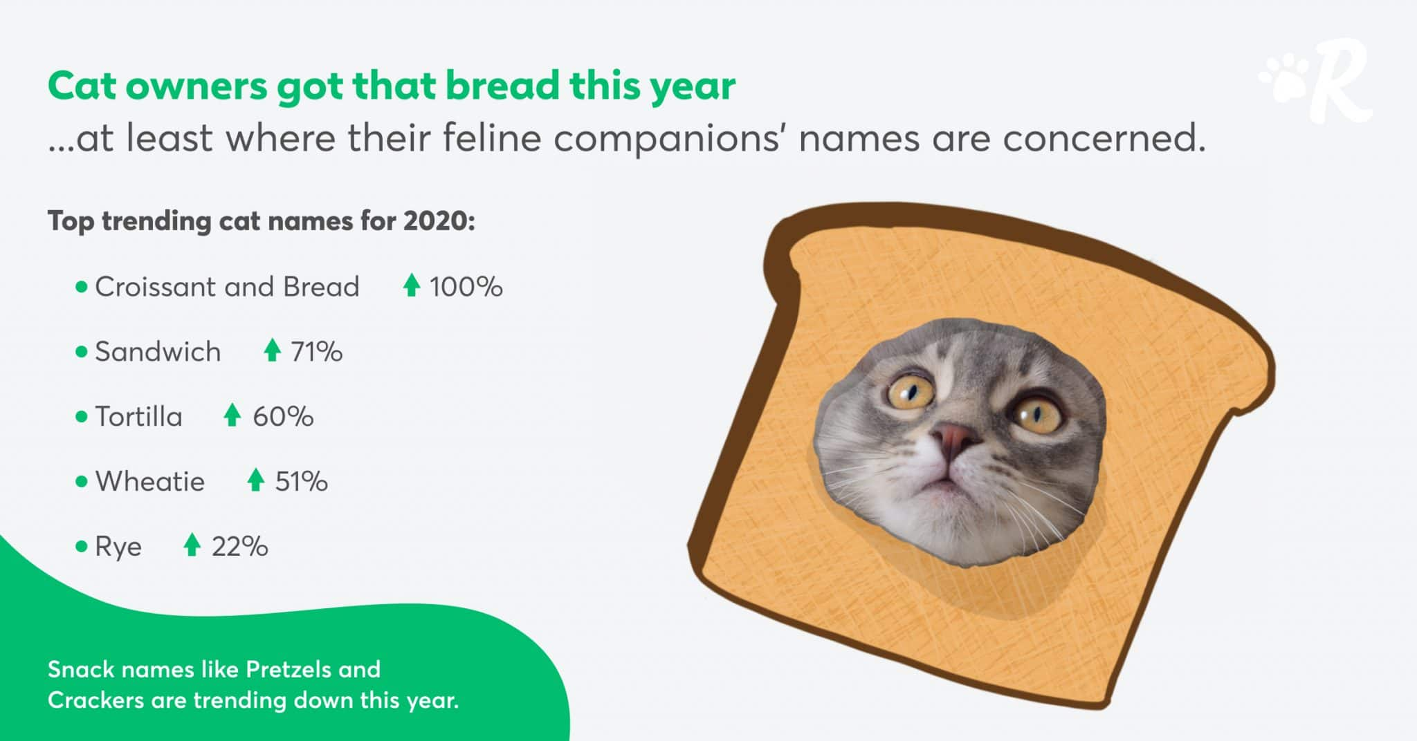 An infographic of the trending cat names in 2020, featuring carb-inspired names
