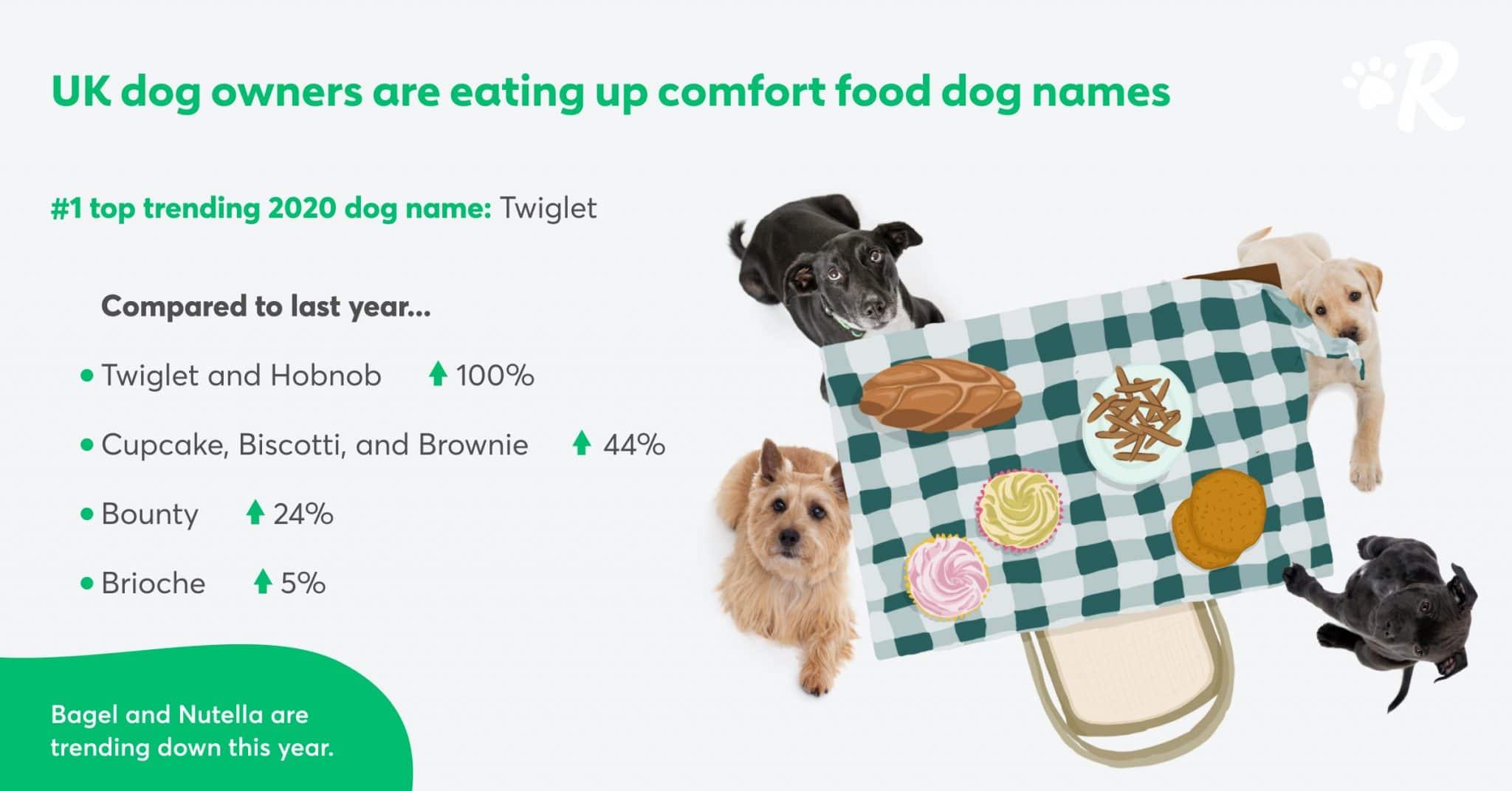 comfort food dog names uk
