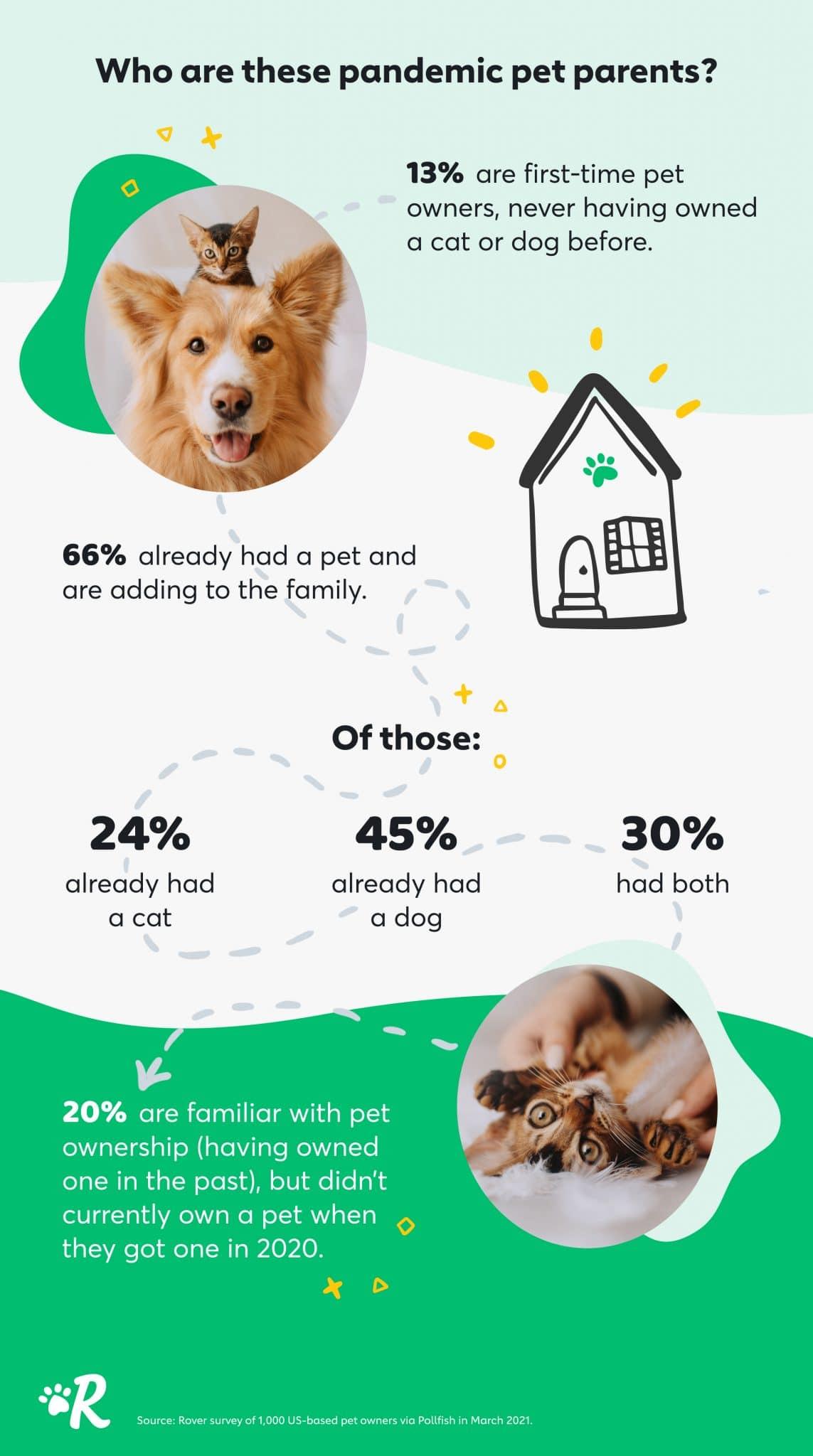 Pandemic pets Stats
